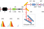 Coherent Anti-Stokes Raman Spectroscopy based on Fiber Optics